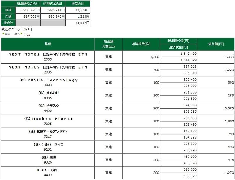 松井証券 デイトレード