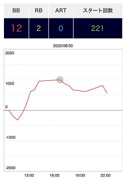 ハナビ スランプグラフ