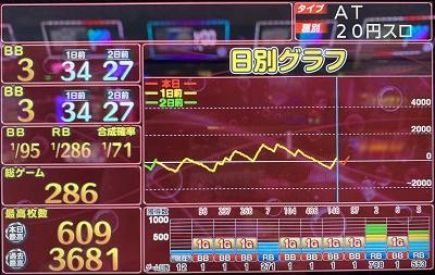 吉宗3 スランプグラフ