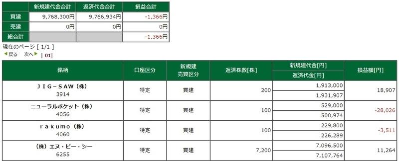 松井証券 デイトレ ネットストック・ハイスピード 実現損益
