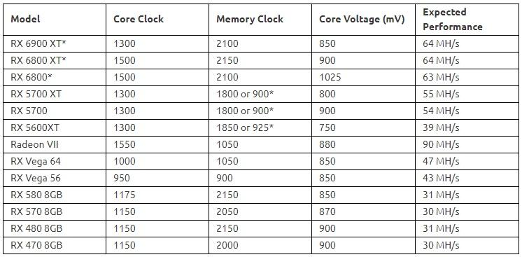 NiceHash AMD Overclock Settings